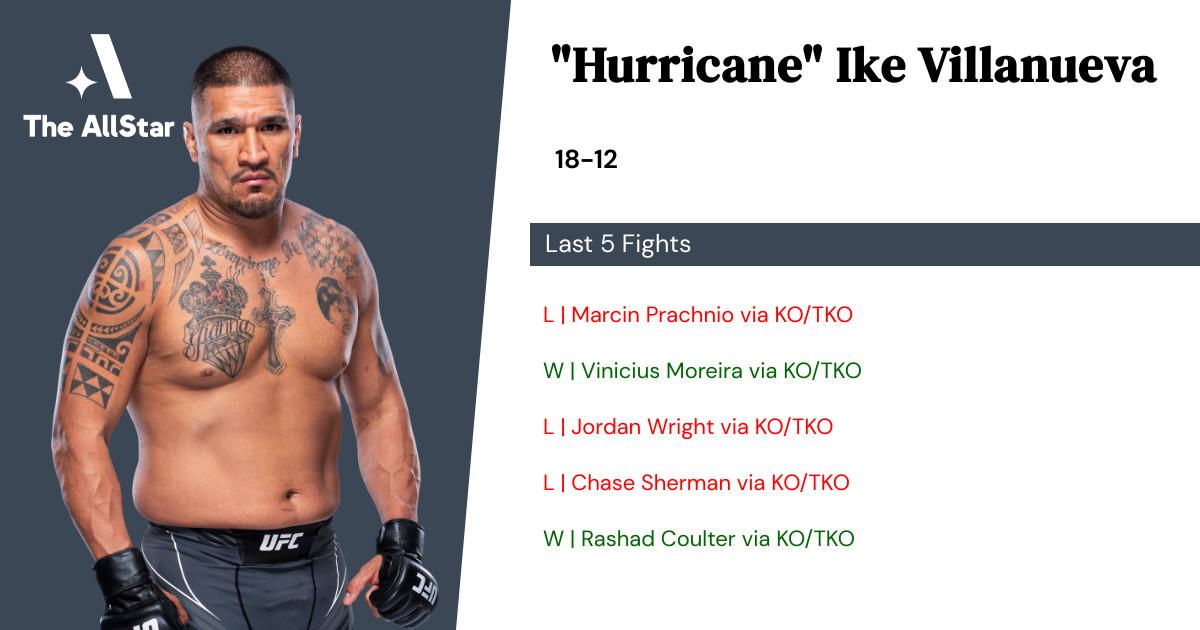 Recent form for Ike Villanueva