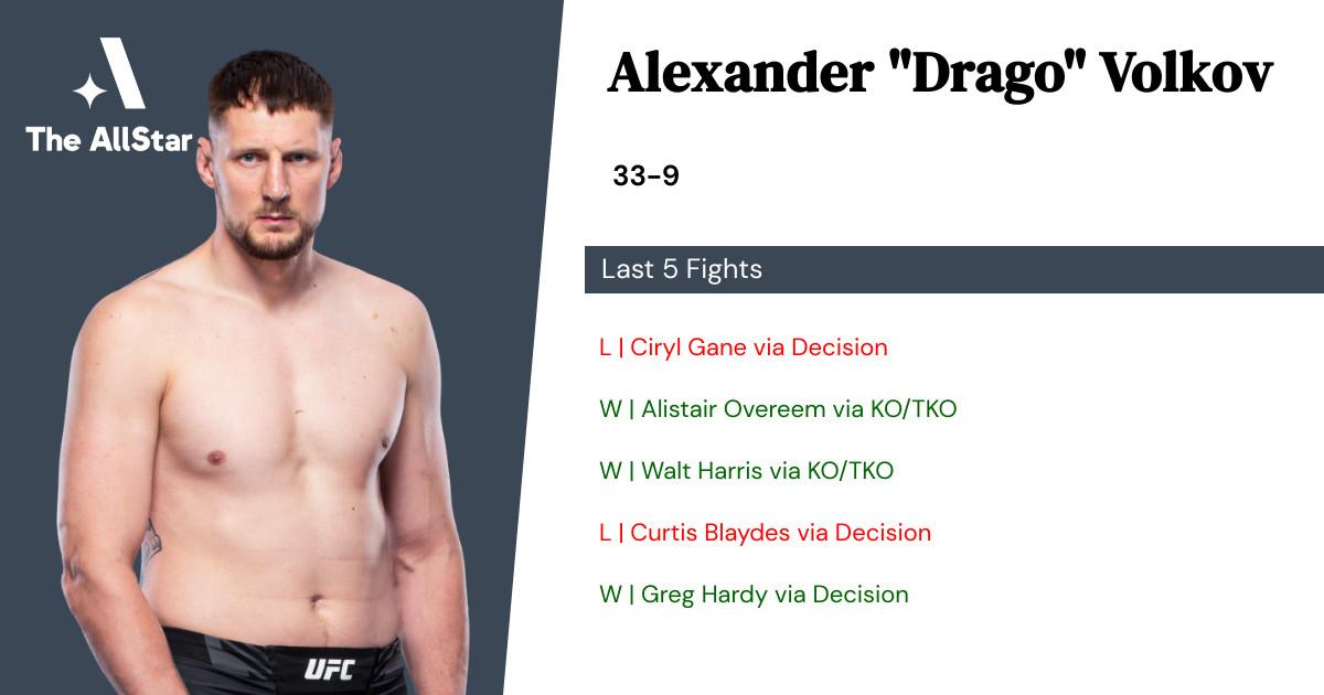 Recent form for Alexander Volkov