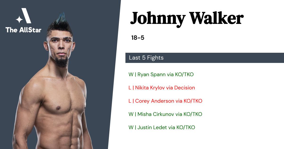 Recent form for Johnny Walker