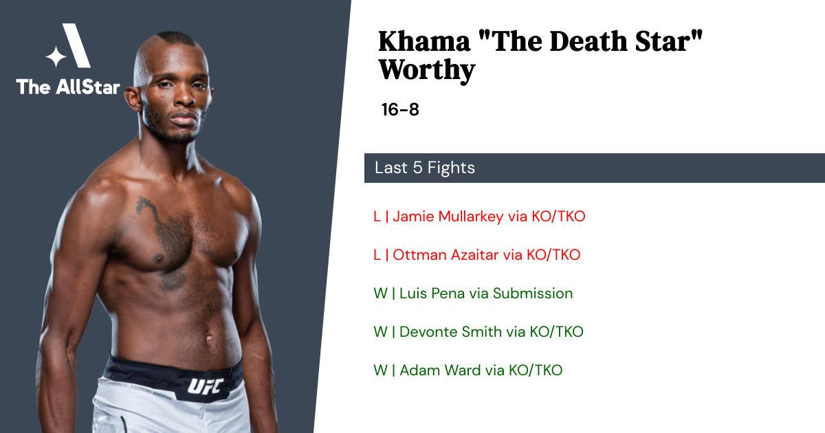 Recent form for Khama Worthy