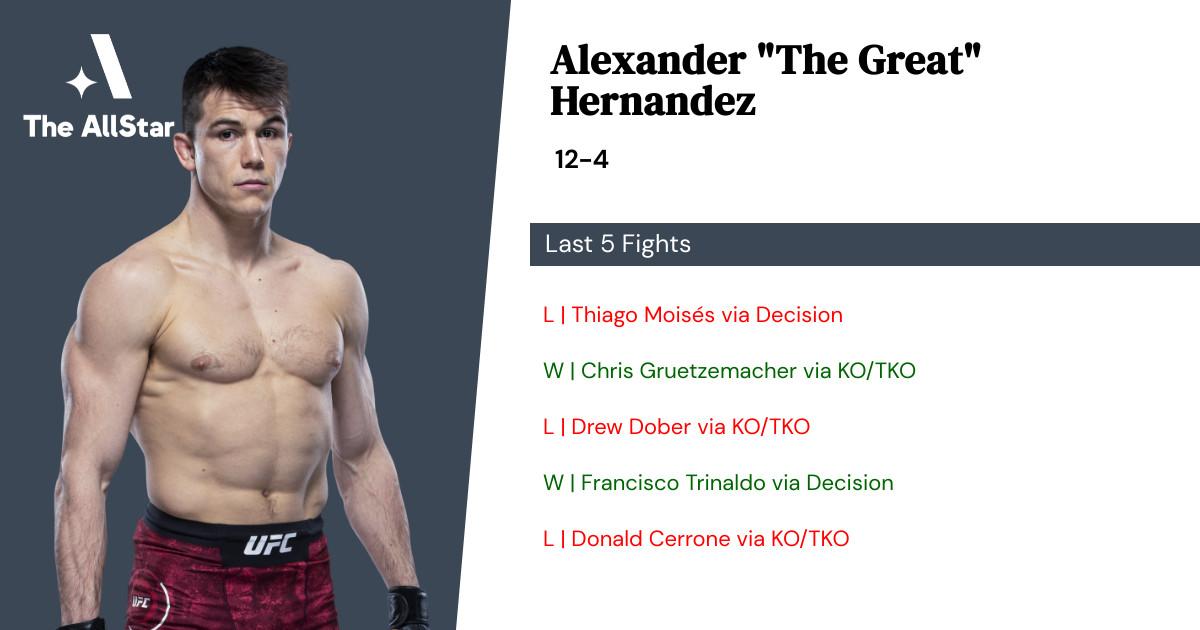 Recent form for Alexander Hernandez