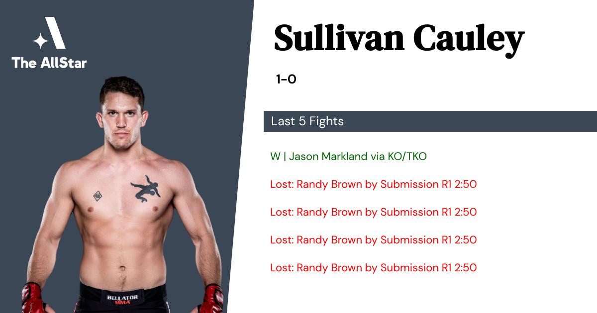 Recent form for Sullivan Cauley